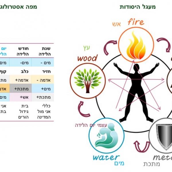 חמשת האלמנטים בטבע ולא רק